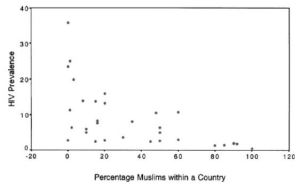 Grafik Hubungan Prevalensi HIV dengan Populasi Muslim (sumber: http://www.academia.edu/676556/HIV_and_Islam_is_HIV_prevalence_lower_among_Muslims)