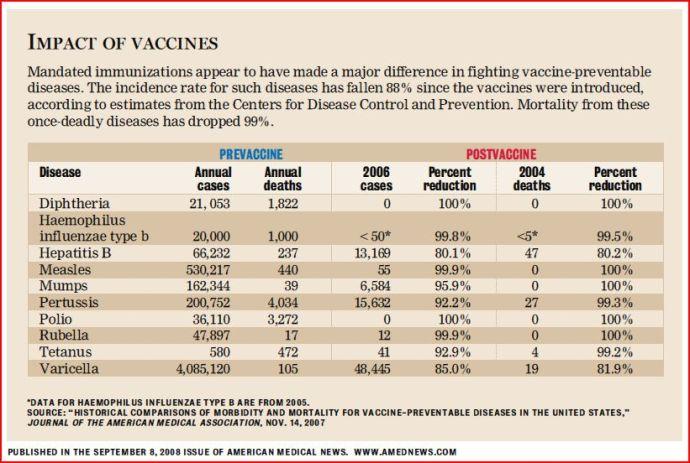 Immunization-Vaccine-Effectiveness