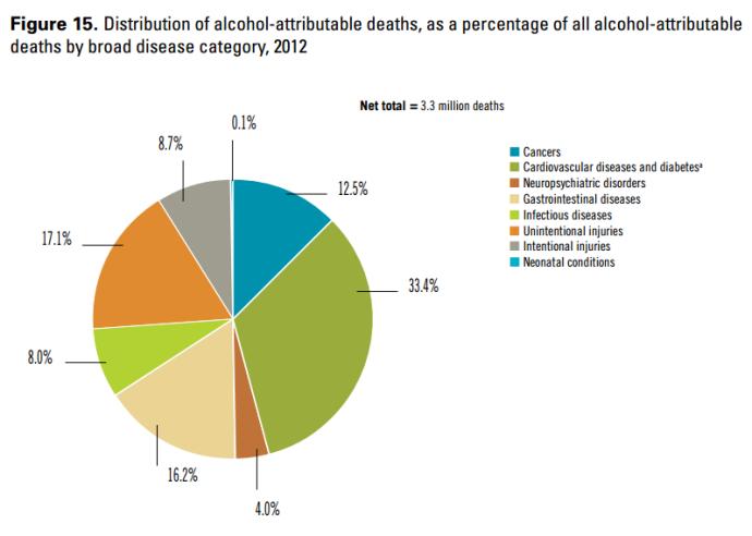 Kematian yang Berhubungan dengan Alkohol. Sumber: WHO